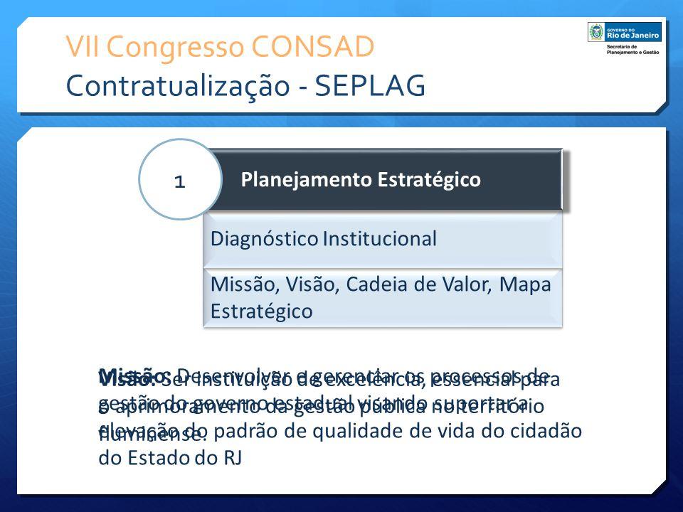 VII Congresso CONSAD Contratualização - SEPLAG Missão, Visão, Cadeia de Valor, Mapa Estratégico Diagnóstico Institucional Planejamento Estratégico 1 M