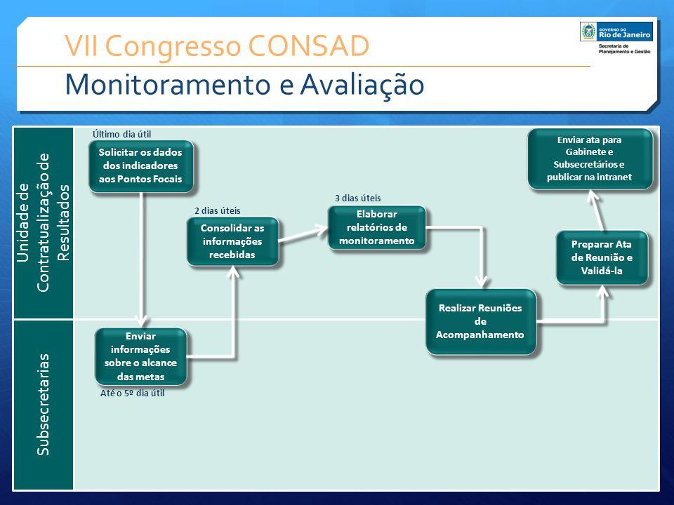 VII Congresso CONSAD Monitoramento e Avaliação Subsecretarias Unidade de Contratualização de Resultados Enviar informações sobre o alcance das metas S
