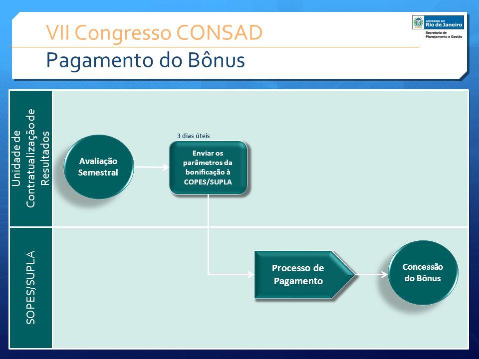 VII Congresso CONSAD Pagamento do Bônus SOPES/SUPLA Unidade de Contratualização de Resultados Enviar os parâmetros da bonificação à COPES/SUPLA 3 dias