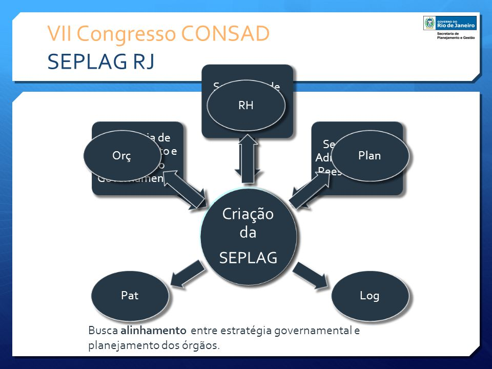 Busca alinhamento entre estratégia governamental e planejamento dos órgãos. VII Congresso CONSAD SEPLAG RJ Criação da SEPLAG Secretaria de Planejament