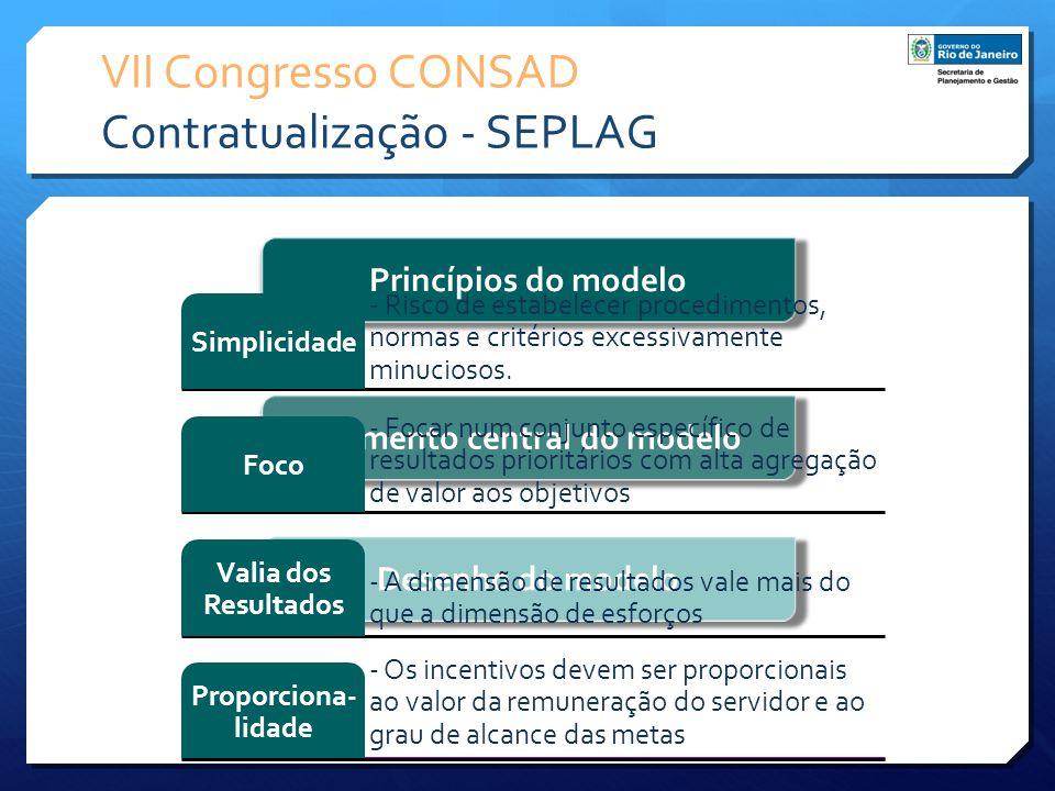 VII Congresso CONSAD Contratualização - SEPLAG Princípios do modelo Elemento central do modelo Desenho do modelo - Risco de estabelecer procedimentos,