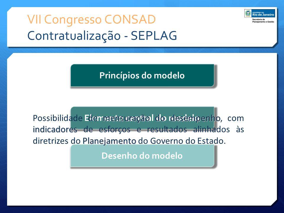VII Congresso CONSAD Contratualização - SEPLAG Princípios do modelo Elemento central do modelo Desenho do modelo mensuração do desempenho indicadores