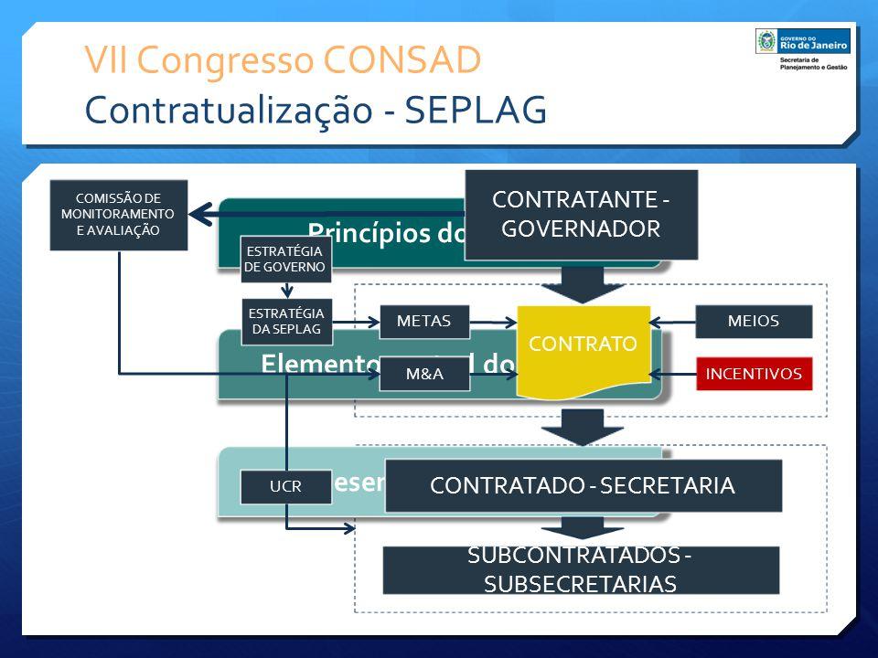 VII Congresso CONSAD Contratualização - SEPLAG Princípios do modelo Elemento central do modelo Desenho do modelo CONTRATANTE - GOVERNADOR CONTRATADO -