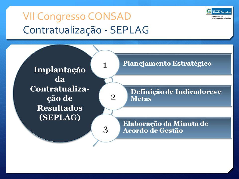 VII Congresso CONSAD Contratualização - SEPLAG Planejamento Estratégico Definição de Indicadores e Metas Elaboração da Minuta de Acordo de Gestão Impl
