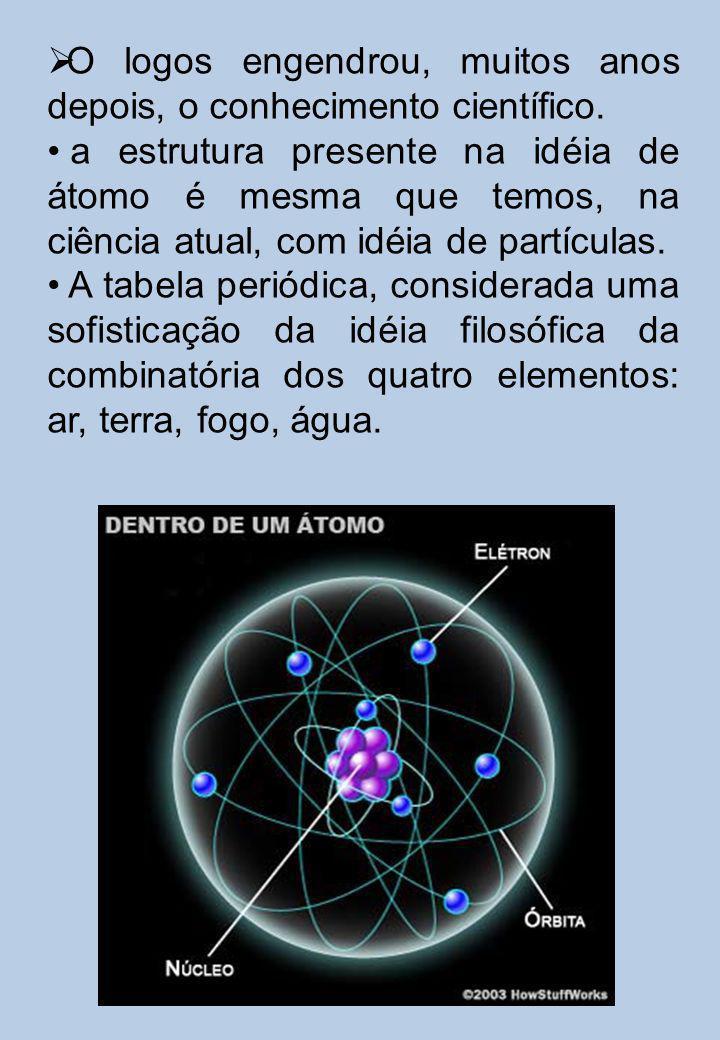 O logos engendrou, muitos anos depois, o conhecimento científico. a estrutura presente na idéia de átomo é mesma que temos, na ciência atual, com idéi