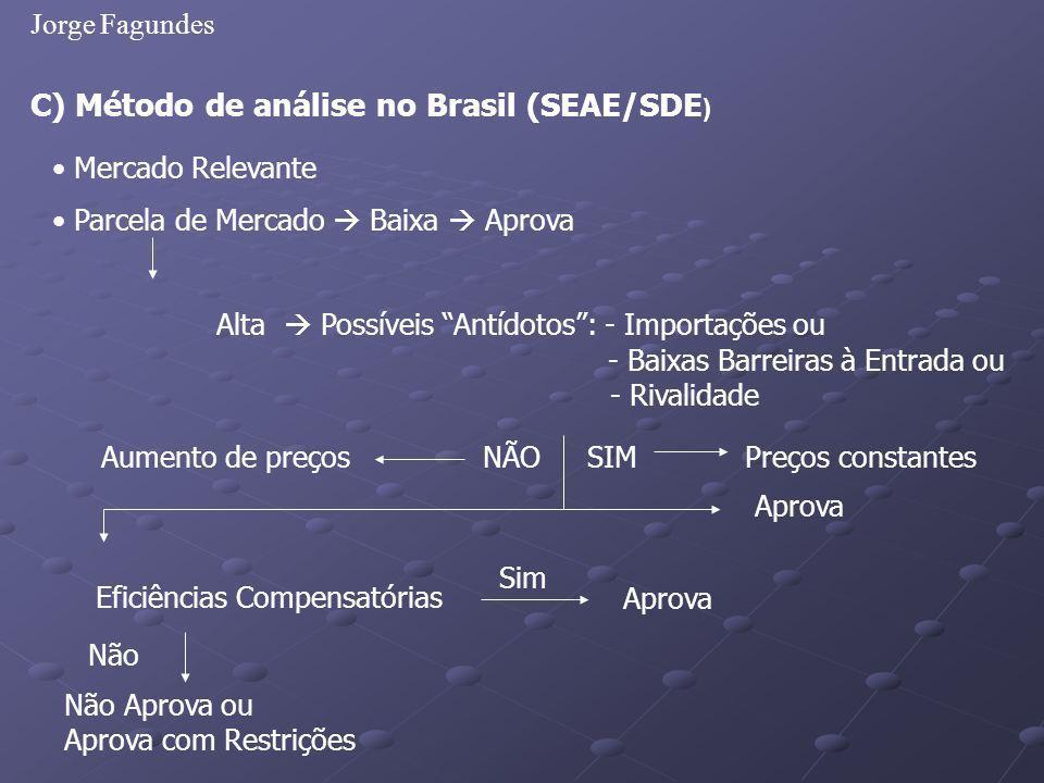 Jorge Fagundes C) Método de análise no Brasil (SEAE/SDE ) Alta Possíveis Antídotos: - Importações ou - Baixas Barreiras à Entrada ou - Rivalidade Merc