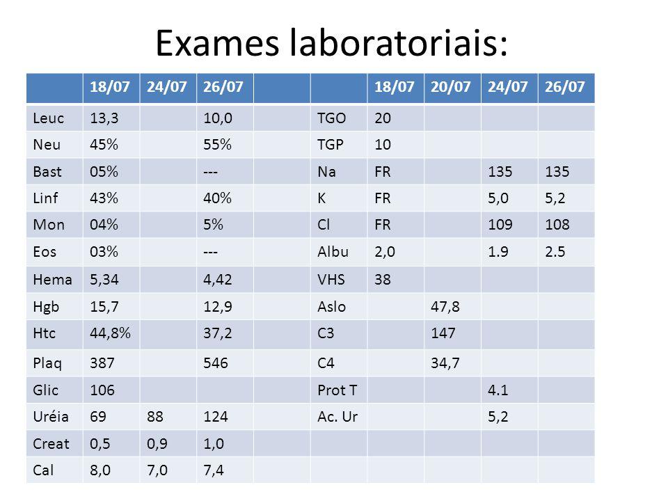 Exames laboratoriais: 18/0724/0726/0718/0720/0724/0726/07 Leuc13,310,0TGO20 Neu45%55%TGP10 Bast05%---NaFR135 Linf43%40%KFR5,05,2 Mon04%5%ClFR109108 Eo