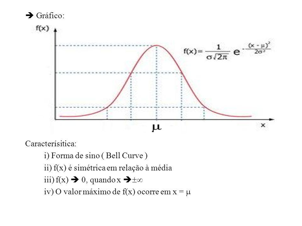 Gráfico: Caracterísitica: i) Forma de sino ( Bell Curve ) ii) f(x) é simétrica em relação à média iii) f(x) 0, quando x iv) O valor máximo de f(x) oco