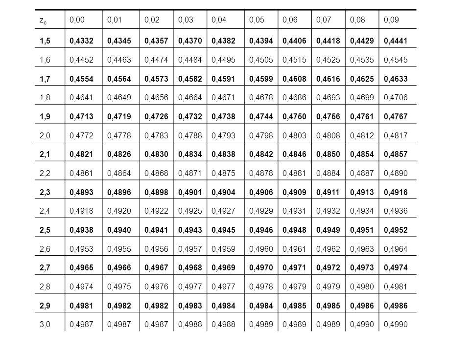 zczc 0,000,010,020,030,040,050,060,070,080,09 1,50,43320,43450,43570,43700,43820,43940,44060,44180,44290,4441 1,60,44520,44630,44740,44840,44950,45050