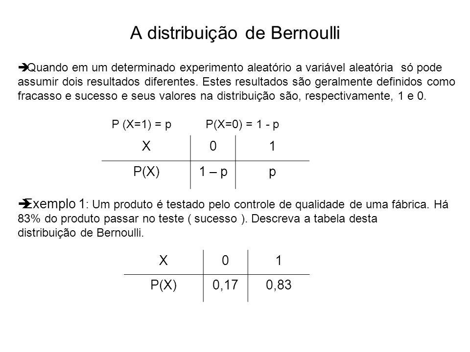 A distribuição de Bernoulli X01 P(X)1 – pp Quando em um determinado experimento aleatório a variável aleatória só pode assumir dois resultados diferen
