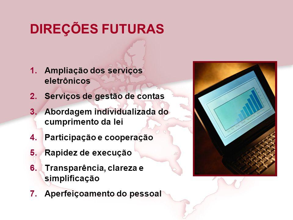 DIREÇÕES FUTURAS 1.Ampliação dos serviços eletrônicos 2.Serviços de gestão de contas 3.Abordagem individualizada do cumprimento da lei 4.Participação