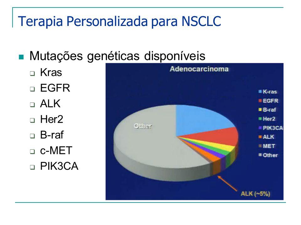 Terapia Personalizada para NSCLC Mutações genéticas disponíveis Kras EGFR ALK Her2 B-raf c-MET PIK3CA