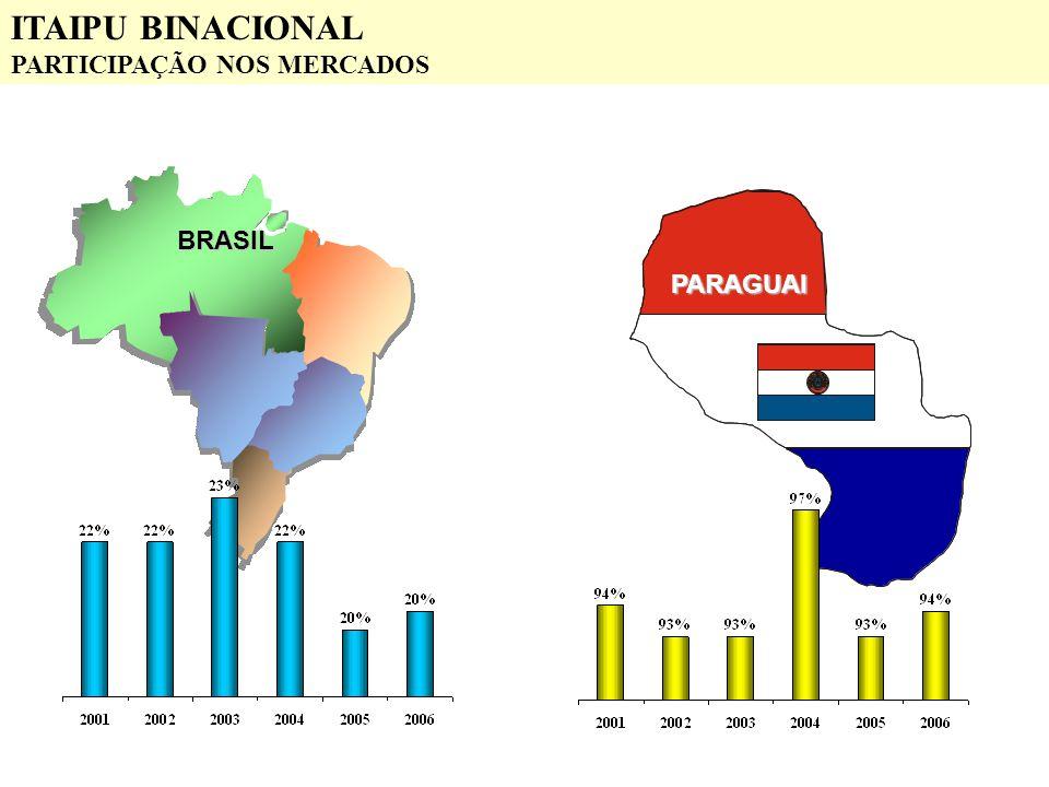 PARAGUAI BRASIL ITAIPU BINACIONAL PARTICIPAÇÃO NOS MERCADOS