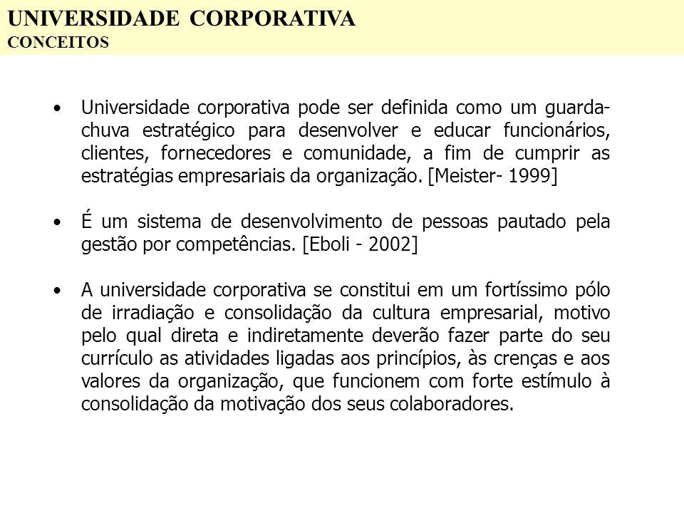 UNIVERSIDADE CORPORATIVA CONCEITOS Universidade corporativa pode ser definida como um guarda- chuva estratégico para desenvolver e educar funcionários