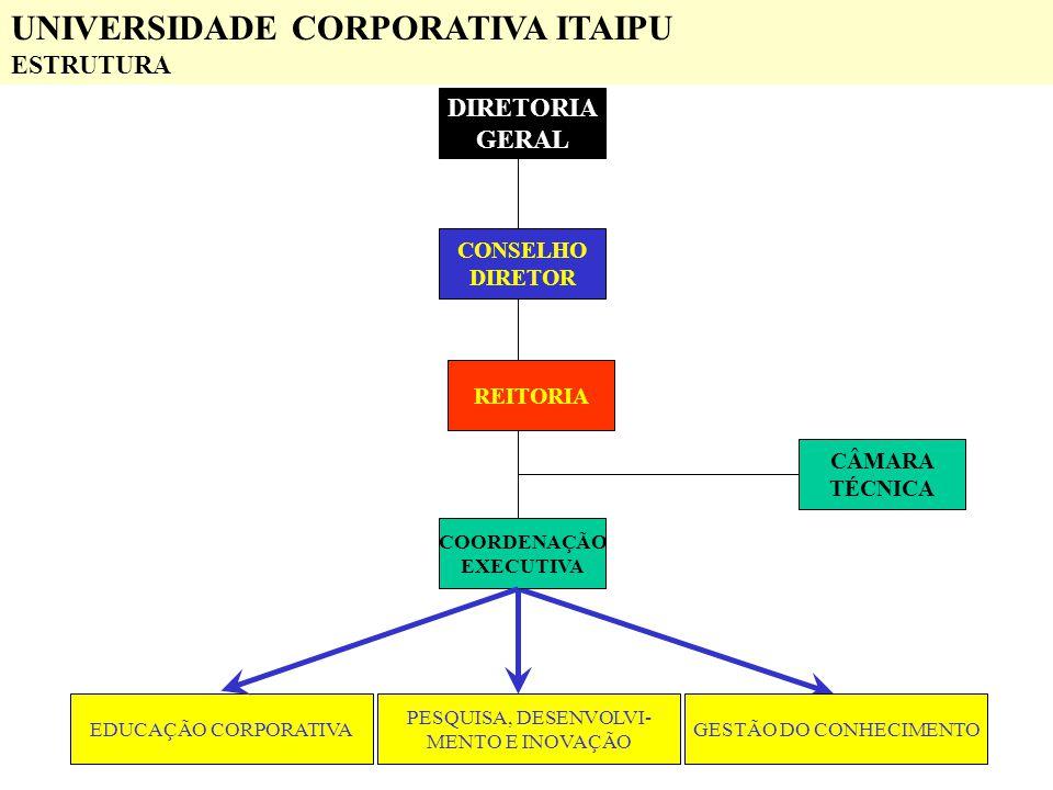 DIRETORIA GERAL CONSELHO DIRETOR REITORIA CÂMARA TÉCNICA COORDENAÇÃO EXECUTIVA EDUCAÇÃO CORPORATIVAGESTÃO DO CONHECIMENTO PESQUISA, DESENVOLVI- MENTO