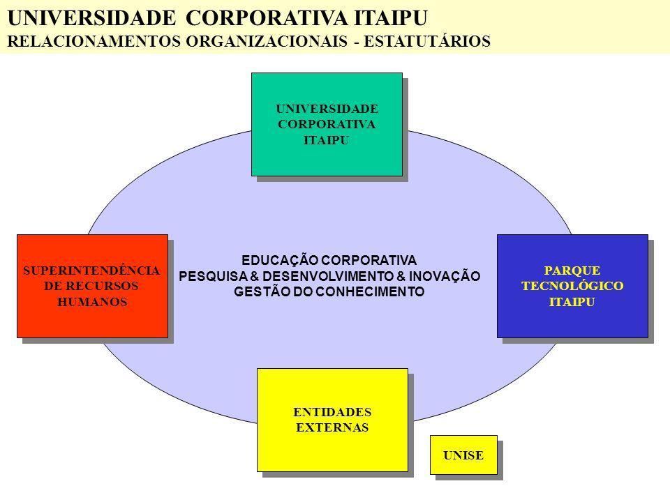 EDUCAÇÃO CORPORATIVA PESQUISA & DESENVOLVIMENTO & INOVAÇÃO GESTÃO DO CONHECIMENTO PARQUE TECNOLÓGICO ITAIPU PARQUE TECNOLÓGICO ITAIPU SUPERINTENDÊNCIA