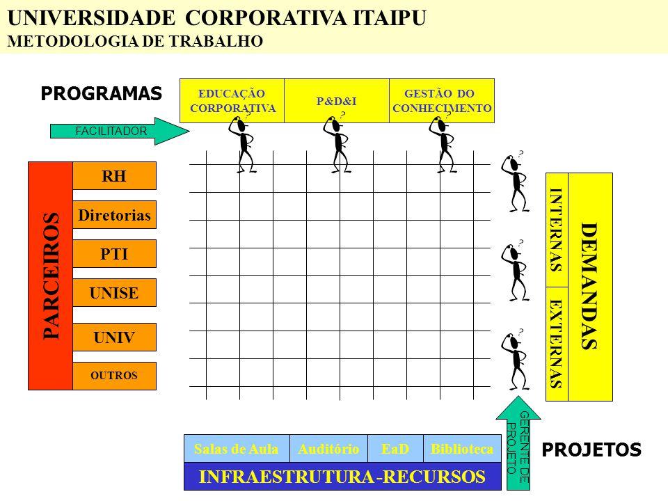 INFRAESTRUTURA -RECURSOS PARCEIROS DEMANDAS RH PTI Diretorias UNISE UNIV OUTROS INTERNAS EXTERNAS Salas de AulaAuditórioEaDBiblioteca EDUCAÇÃO CORPORA