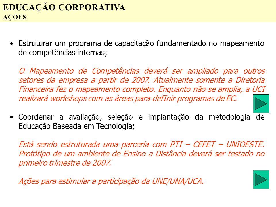 EDUCAÇÃO CORPORATIVA AÇÕES Estruturar um programa de capacitação fundamentado no mapeamento de competências internas; O Mapeamento de Competências dev