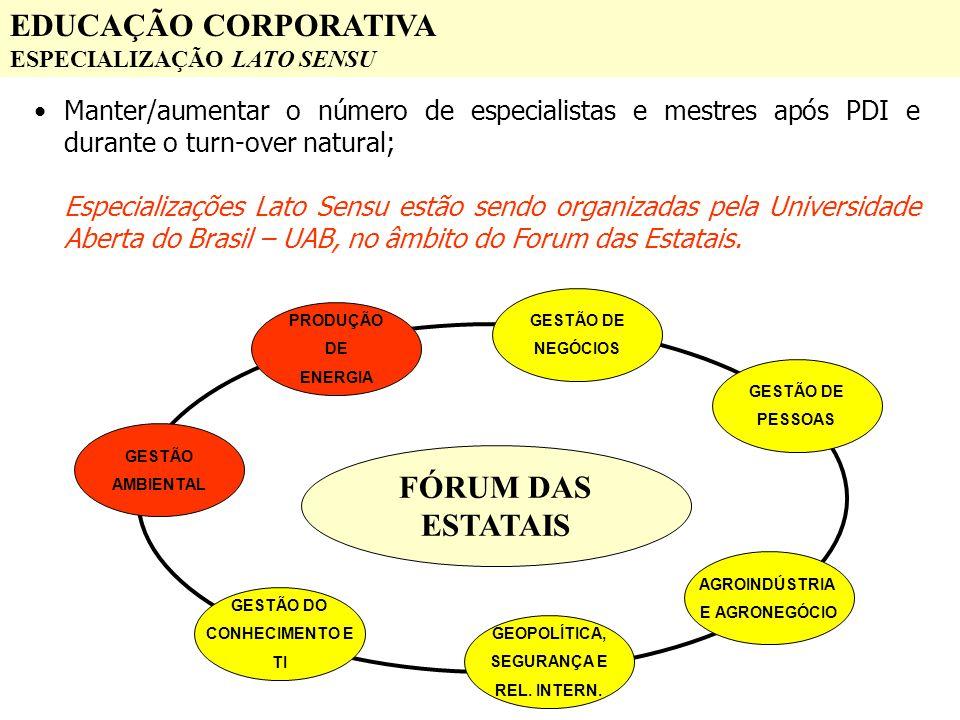 EDUCAÇÃO CORPORATIVA ESPECIALIZAÇÃO LATO SENSU Manter/aumentar o número de especialistas e mestres após PDI e durante o turn-over natural; Especializa