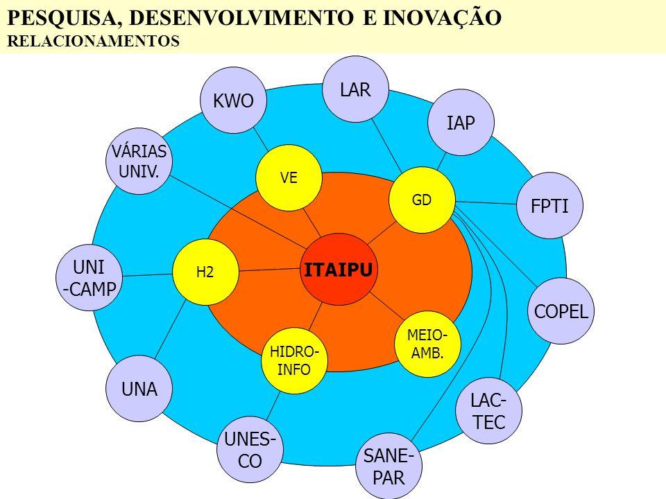 PESQUISA, DESENVOLVIMENTO E INOVAÇÃO RELACIONAMENTOS ITAIPU UNI -CAMP KWO LAC- TEC FPTI UNA COPEL UNES- CO SANE- PAR IAP LAR VÁRIAS UNIV. VE H2 HIDRO-