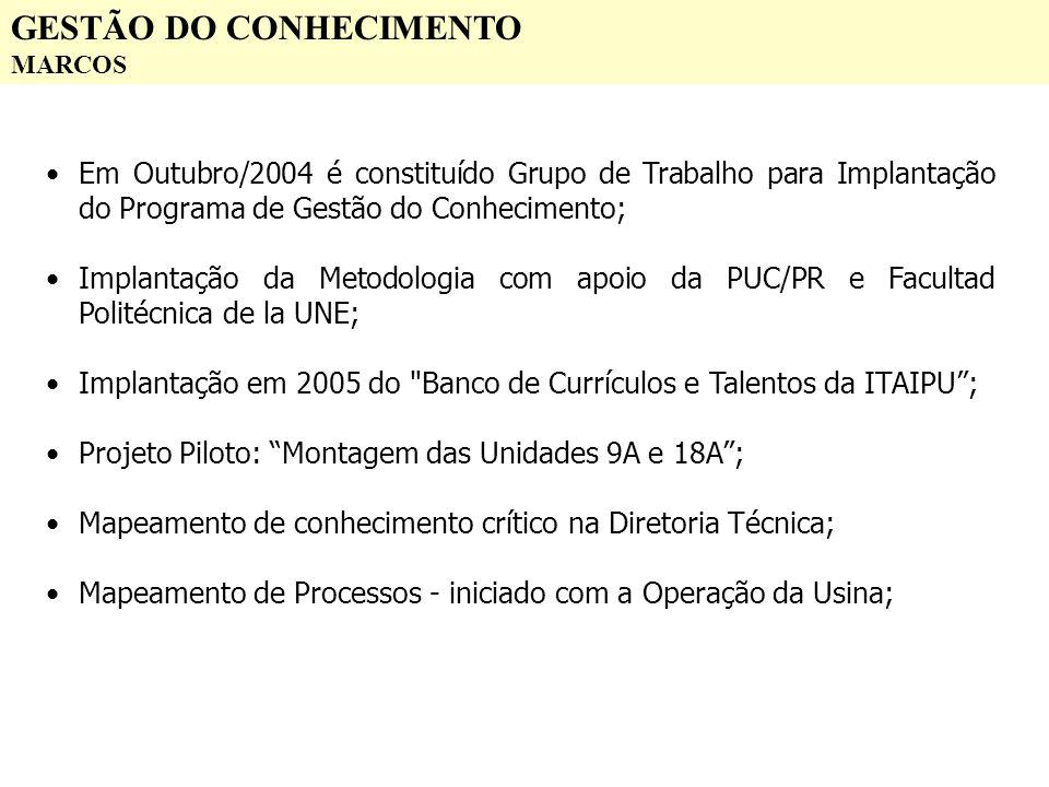 GESTÃO DO CONHECIMENTO MARCOS Em Outubro/2004 é constituído Grupo de Trabalho para Implantação do Programa de Gestão do Conhecimento; Implantação da M
