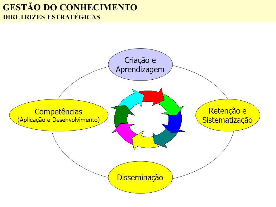 GESTÃO DO CONHECIMENTO DIRETRIZES ESTRATÉGICAS Criação e Aprendizagem Retenção e Sistematização Disseminação Competências (Aplicação e Desenvolvimento