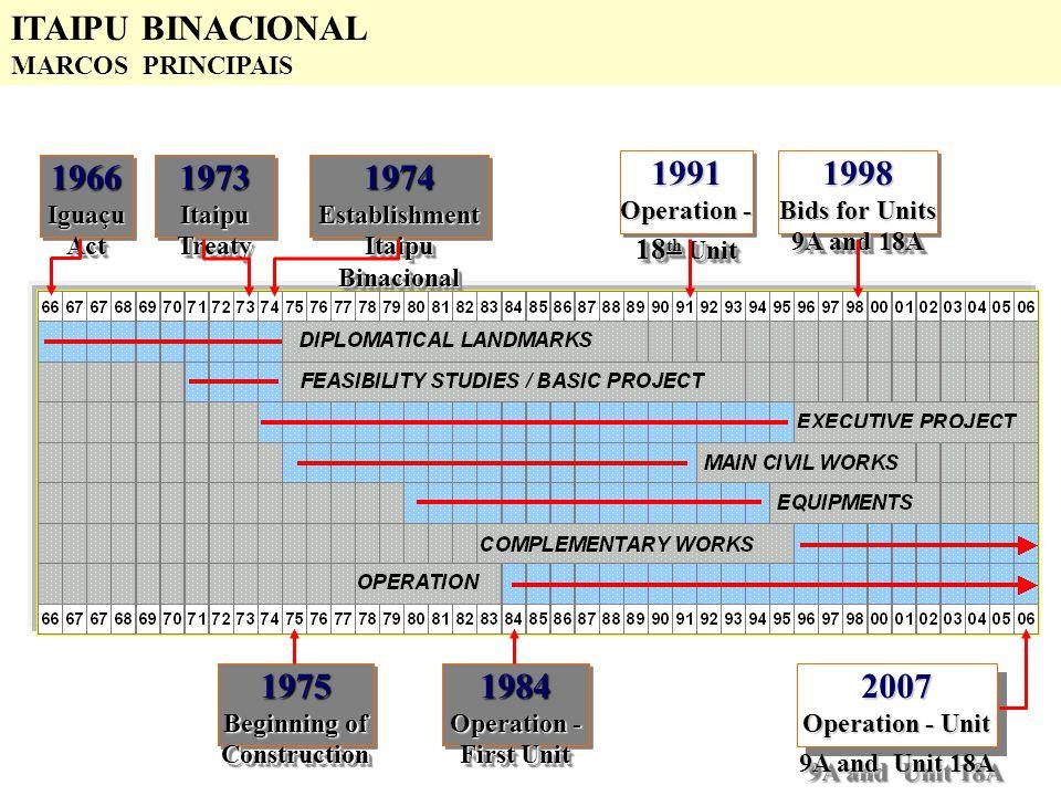 1966 Iguaçu Act 1966 1974Establishment Itaipu Binacional 1974Establishment 1973 Itaipu Treaty 1973 1975 Beginning of Construction 1975 1984 Operation