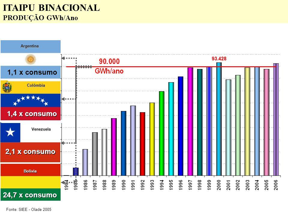 93.428 2,1 x consumo Venezuela 1,4 x consumo Colômbia Fonte: SIEE - Olade 2005 24,7 x consumo Bolívia 1,1 x consumo Argentina ITAIPU BINACIONAL PRODUÇ