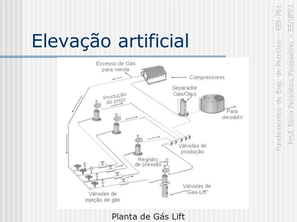 Elevação artificial Planta de Gás Lift