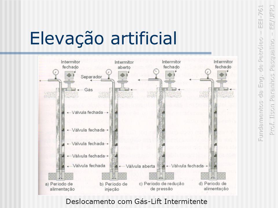 Elevação artificial Deslocamento com Gás-Lift Intermitente