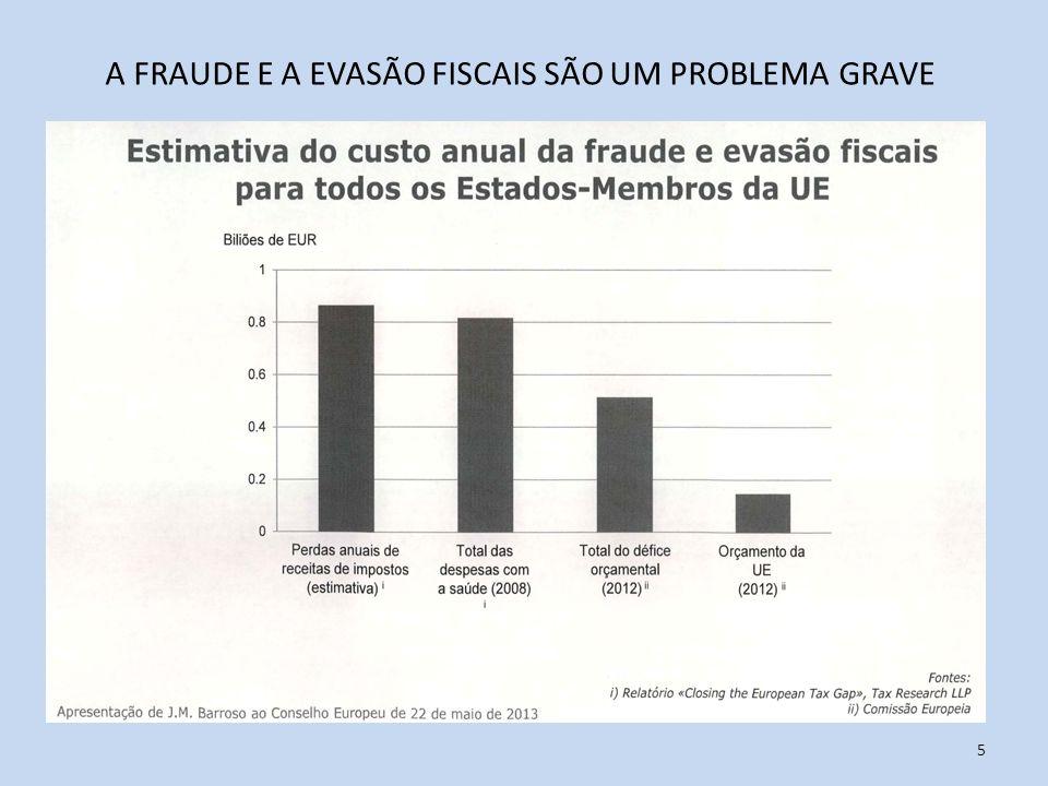 5 A FRAUDE E A EVASÃO FISCAIS SÃO UM PROBLEMA GRAVE