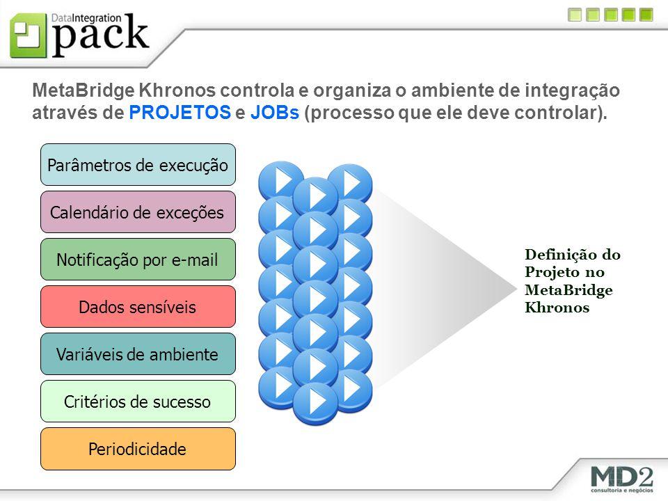 MetaBridge Khronos controla e organiza o ambiente de integração através de PROJETOS e JOBs (processo que ele deve controlar). Parâmetros de execução C
