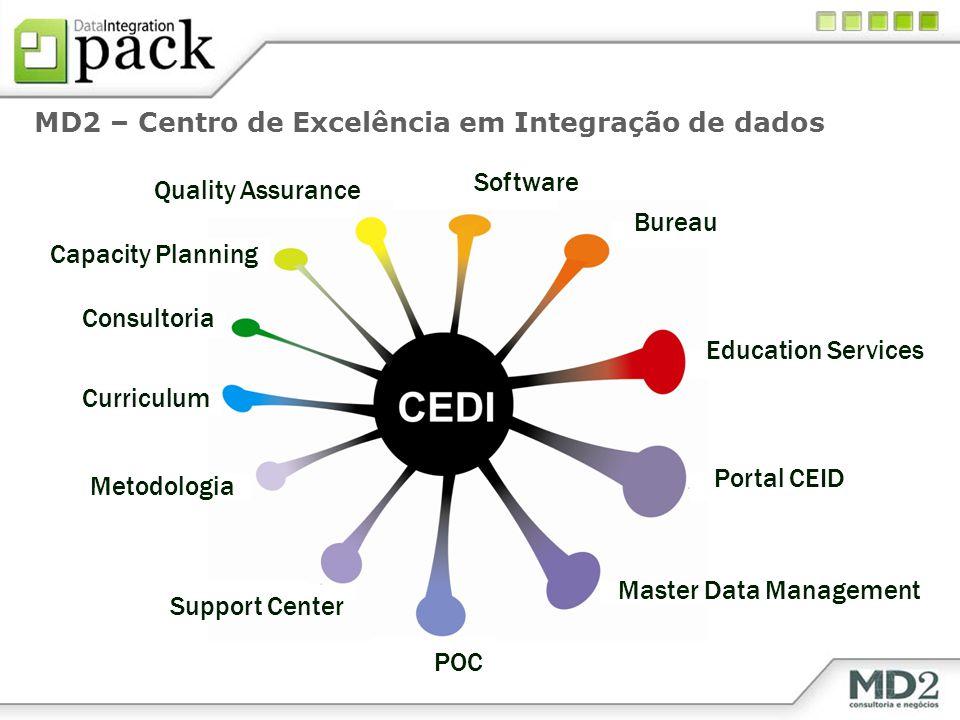MD2 – Centro de Excelência em Integração de dados POC Software Bureau Education Services Portal CEID Master Data Management Support Center Metodologia
