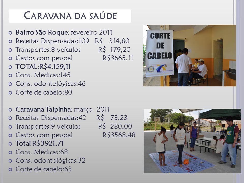 C ARAVANA DA SAÚDE Bairro São Roque: fevereiro 2011 Receitas Dispensadas:109 R$ 314,80 Transportes:8 veículos R$ 179,20 Gastos com pessoal R$3665,11 TOTAL:R$4.159,11 Cons.