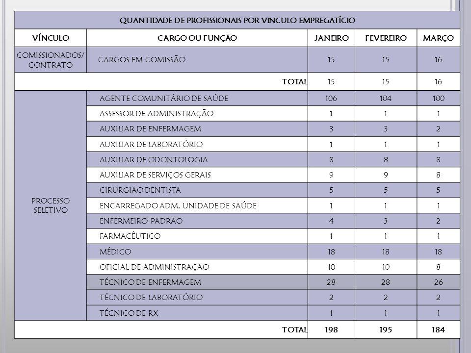QUANTIDADE DE PROFISSIONAIS POR VINCULO EMPREGATÍCIO VÍNCULOCARGO OU FUNÇÃOJANEIROFEVEREIROMARÇO COMISSIONADOS/ CONTRATO CARGOS EM COMISSÃO15 16 TOTAL15 16 PROCESSO SELETIVO AGENTE COMUNITÁRIO DE SAÚDE106104100 ASSESSOR DE ADMINISTRAÇÃO111 AUXILIAR DE ENFERMAGEM332 AUXILIAR DE LABORATÓRIO111 AUXILIAR DE ODONTOLOGIA888 AUXILIAR DE SERVIÇOS GERAIS998 CIRURGIÃO DENTISTA555 ENCARREGADO ADM.