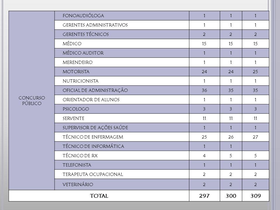 CONCURSO PÚBLICO FONOAUDIÓLOGA111 GERENTES ADMINISTRATIVOS111 GERENTES TÉCNICOS222 MÉDICO15 MÉDICO AUDITOR111 MERENDEIRO111 MOTORISTA24 25 NUTRICIONISTA111 OFICIAL DE ADMINISTRAÇÃO3635 ORIENTADOR DE ALUNOS111 PSICOLOGO333 SERVENTE11 SUPERVISOR DE AÇÕES SAÚDE111 TÉCNICO DE ENFERMAGEM252627 TÉCNICO DE INFORMÁTICA11 TÉCNICO DE RX455 TELEFONISTA111 TERAPEUTA OCUPACIONAL222 VETERINÁRIO222 TOTAL297300309