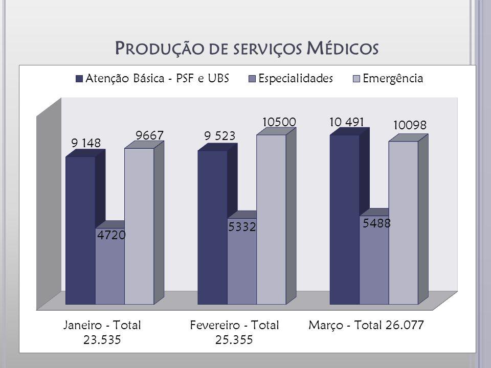 P RODUÇÃO DE SERVIÇOS M ÉDICOS