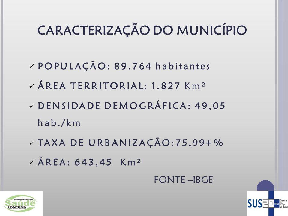 CARACTERIZAÇÃO DO MUNICÍPIO POPULAÇÃO: 89.764 habitantes ÁREA TERRITORIAL: 1.827 Km² DENSIDADE DEMOGRÁFICA: 49,05 hab./km TAXA DE URBANIZAÇÃO:75,99+% ÁREA: 643,45 Km² FONTE –IBGE 3