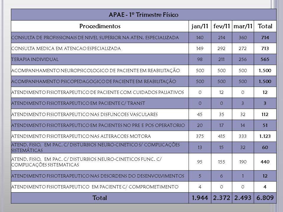 APAE - 1º Trimestre Físico Procedimentosjan/11fev/11mar/11Total CONSULTA DE PROFISSIONAIS DE NIVEL SUPERIOR NA ATEN.