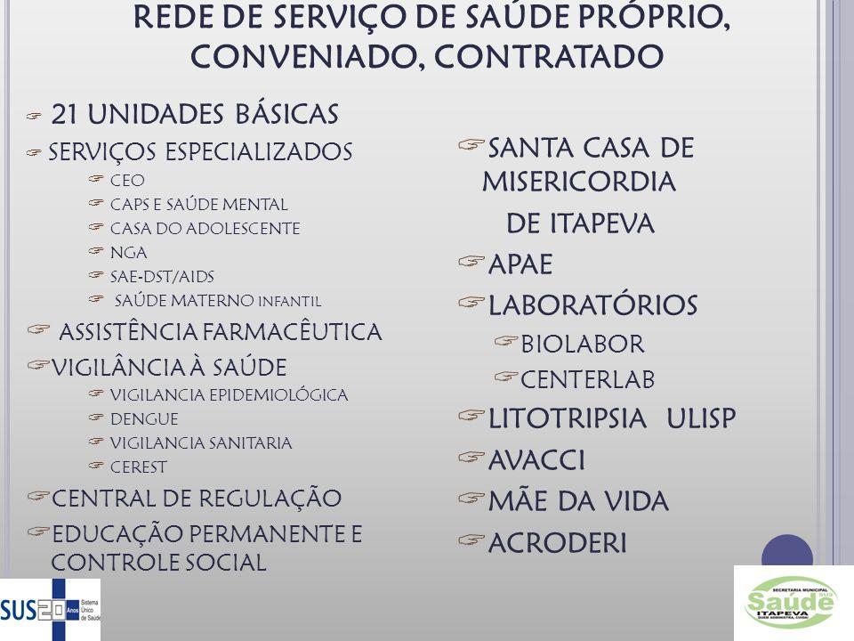 REDE DE SERVIÇO DE SAÚDE PRÓPRIO, CONVENIADO, CONTRATADO 21 UNIDADES BÁSICAS SERVIÇOS ESPECIALIZADOS CEO CAPS E SAÚDE MENTAL CASA DO ADOLESCENTE NGA SAE-DST/AIDS SAÚDE MATERNO INFANTIL ASSISTÊNCIA FARMACÊUTICA VIGILÂNCIA À SAÚDE VIGILANCIA EPIDEMIOLÓGICA DENGUE VIGILANCIA SANITARIA CEREST CENTRAL DE REGULAÇÃO EDUCAÇÃO PERMANENTE E CONTROLE SOCIAL SANTA CASA DE MISERICORDIA DE ITAPEVA APAE LABORATÓRIOS BIOLABOR CENTERLAB LITOTRIPSIA ULISP AVACCI MÃE DA VIDA ACRODERI