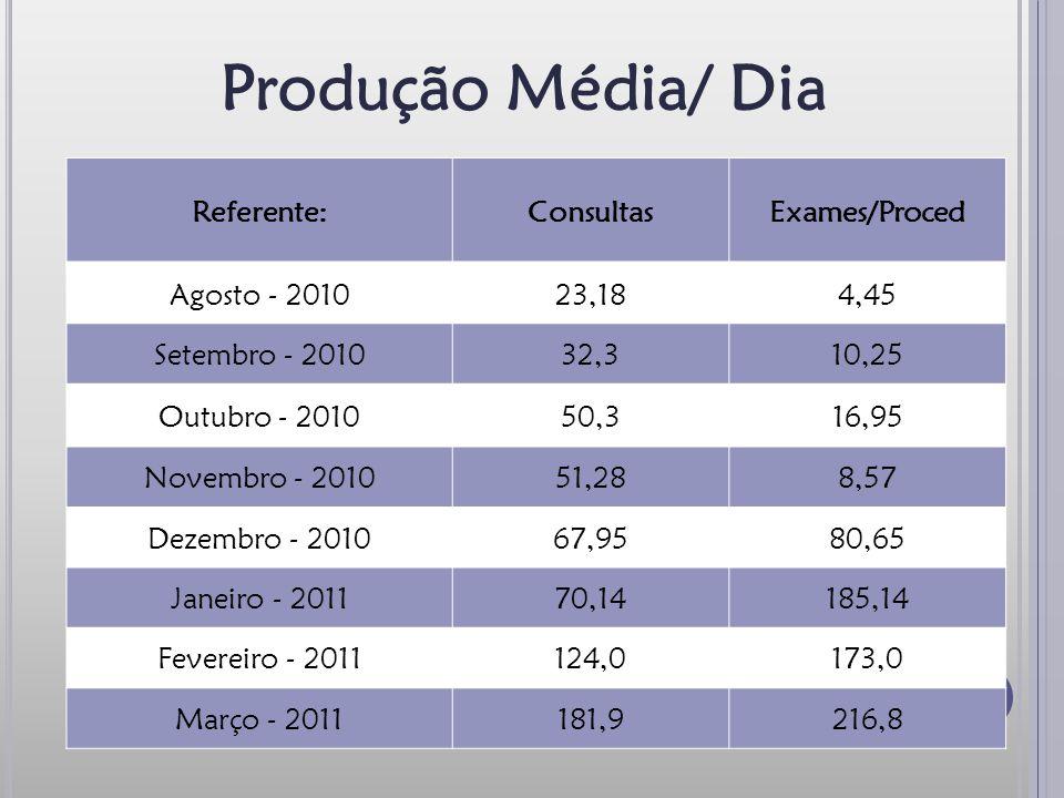 Produção Média/ Dia Referente:ConsultasExames/Proced Agosto - 201023,184,45 Setembro - 201032,310,25 Outubro - 201050,316,95 Novembro - 201051,288,57 Dezembro - 201067,9580,65 Janeiro - 201170,14185,14 Fevereiro - 2011124,0173,0 Março - 2011181,9216,8