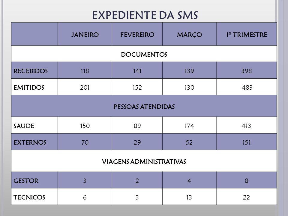JANEIROFEVEREIROMARÇO1º TRIMESTRE DOCUMENTOS RECEBIDOS118141139398 EMITIDOS201152130 483 PESSOAS ATENDIDAS SAUDE15089174413 EXTERNOS702952151 VIAGENS ADMINISTRATIVAS GESTOR3248 TECNICOS631322 EXPEDIENTE DA SMS