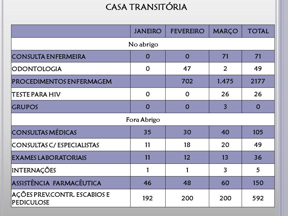 CASA TRANSITÓRIA JANEIROFEVEREIROMARÇOTOTAL No abrigo CONSULTA ENFERMEIRA0071 ODONTOLOGIA047249 PROCEDIMENTOS ENFERMAGEM 7021.4752177 TESTE PARA HIV0026 GRUPOS0030 Fora Abrigo CONSULTAS MÉDICAS353040105 CONSULTAS C/ ESPECIALISTAS11182049 EXAMES LABORATORIAIS11121336 INTERNAÇÕES1135 ASSISTÊNCIA FARMACÊUTICA464860150 AÇÕES PREV.CONTR.