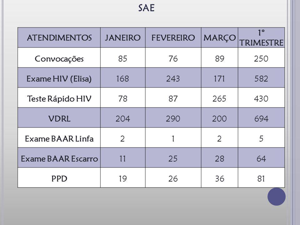 ATENDIMENTOSJANEIROFEVEREIROMARÇO 1° TRIMESTRE Convocações857689250 Exame HIV (Elisa)168243171582 Teste Rápido HIV7887265430 VDRL204290200694 Exame BAAR Linfa2125 Exame BAAR Escarro11252864 PPD19263681 SAE