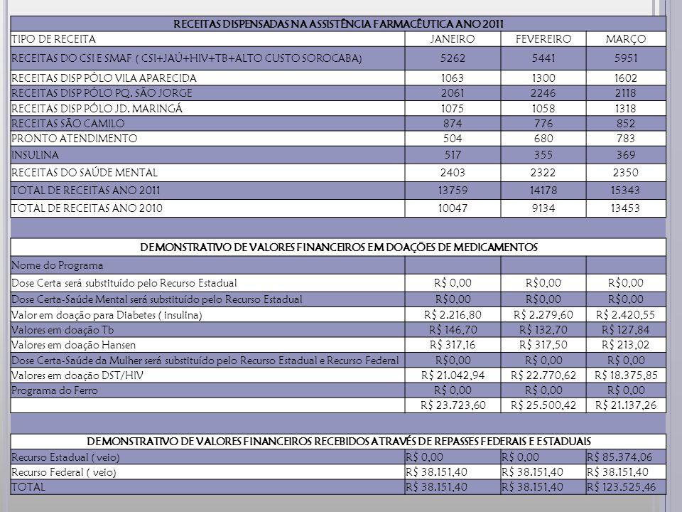 RECEITAS DISPENSADAS NA ASSISTÊNCIA FARMACÊUTICA ANO 2011 TIPO DE RECEITAJANEIROFEVEREIROMARÇO RECEITAS DO CSI E SMAF ( CSI+JAÚ+HIV+TB+ALTO CUSTO SOROCABA)526254415951 RECEITAS DISP PÓLO VILA APARECIDA106313001602 RECEITAS DISP PÓLO PQ.