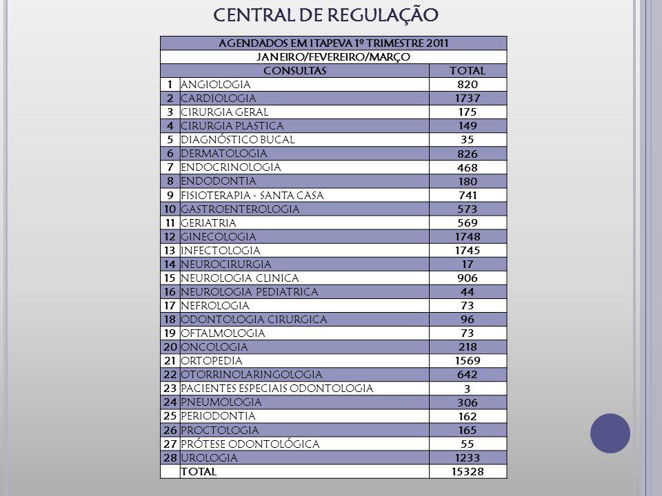CENTRAL DE REGULAÇÃO AGENDADOS EM ITAPEVA 1º TRIMESTRE 2011 JANEIRO/FEVEREIRO/MARÇO CONSULTASTOTAL 1ANGIOLOGIA 820 2CARDIOLOGIA 1737 3CIRURGIA GERAL 175 4CIRURGIA PLASTICA 149 5DIAGNÓSTICO BUCAL 35 6DERMATOLOGIA 826 7ENDOCRINOLOGIA 468 8ENDODONTIA 180 9FISIOTERAPIA - SANTA CASA 741 10GASTROENTEROLOGIA 573 11GERIATRIA 569 12GINECOLOGIA 1748 13INFECTOLOGIA 1745 14NEUROCIRURGIA 17 15NEUROLOGIA CLINICA 906 16NEUROLOGIA PEDIATRICA 44 17NEFROLOGIA 73 18ODONTOLOGIA CIRURGICA 96 19OFTALMOLOGIA 73 20ONCOLOGIA 218 21ORTOPEDIA 1569 22OTORRINOLARINGOLOGIA 642 23PACIENTES ESPECIAIS ODONTOLOGIA 3 24PNEUMOLOGIA 306 25PERIODONTIA 162 26PROCTOLOGIA 165 27PRÓTESE ODONTOLÓGICA 55 28UROLOGIA 1233 TOTAL 15328