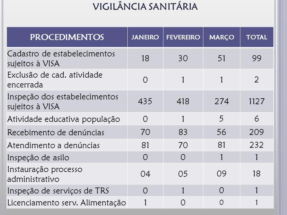 VIGILÂNCIA SANITÁRIA PROCEDIMENTOS JANEIROFEVEREIROMARÇOTOTAL Cadastro de estabelecimentos sujeitos à VISA 183051 99 Exclusão de cad.
