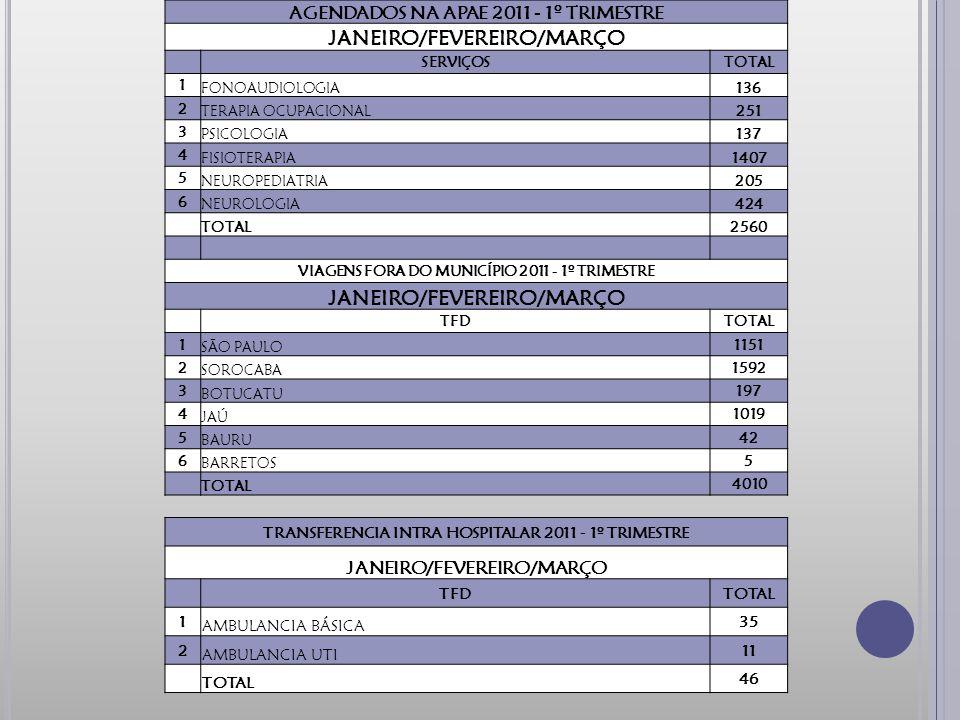 AGENDADOS NA APAE 2011 - 1º TRIMESTRE JANEIRO/FEVEREIRO/MARÇO SERVIÇOSTOTAL 1 FONOAUDIOLOGIA136 2 TERAPIA OCUPACIONAL251 3 PSICOLOGIA137 4 FISIOTERAPIA1407 5 NEUROPEDIATRIA205 6 NEUROLOGIA424 TOTAL2560 VIAGENS FORA DO MUNICÍPIO 2011 - 1º TRIMESTRE JANEIRO/FEVEREIRO/MARÇO TFDTOTAL 1 SÃO PAULO 1151 2 SOROCABA 1592 3 BOTUCATU 197 4 JAÚ 1019 5 BAURU 42 6 BARRETOS 5 TOTAL 4010 TRANSFERENCIA INTRA HOSPITALAR 2011 - 1º TRIMESTRE JANEIRO/FEVEREIRO/MARÇO TFDTOTAL 1 AMBULANCIA BÁSICA 35 2 AMBULANCIA UTI 11 TOTAL 46