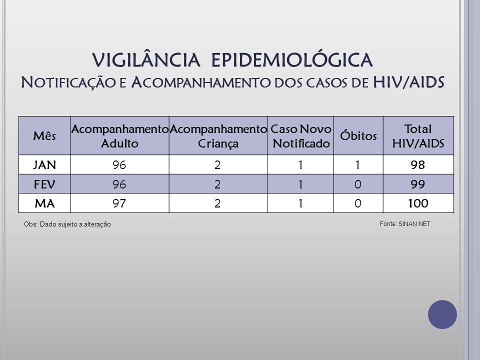 VIGILÂNCIA EPIDEMIOLÓGICA N OTIFICAÇÃO E A COMPANHAMENTO DOS CASOS DE HIV/AIDS Fonte: SINAN NET Obs: Dado sujeito a alteração Mês Acompanhamento Adulto Acompanhamento Criança Caso Novo Notificado Óbitos Total HIV/AIDS JAN9621198 FEV9621099 MA97210100