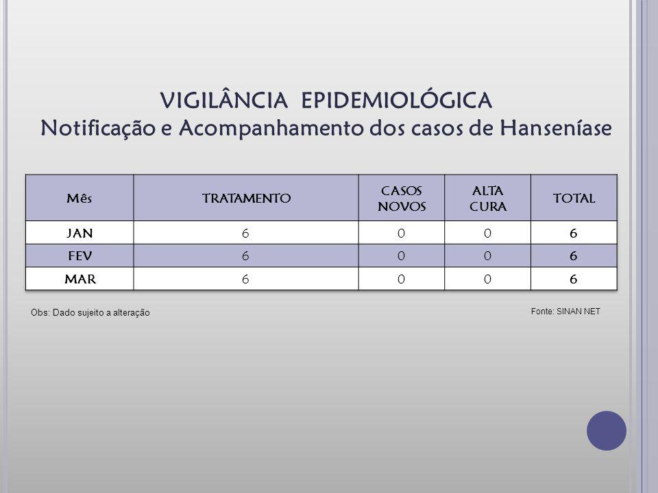 VIGILÂNCIA EPIDEMIOLÓGICA Notificação e Acompanhamento dos casos de Hanseníase Obs: Dado sujeito a alteração Fonte: SINAN NET